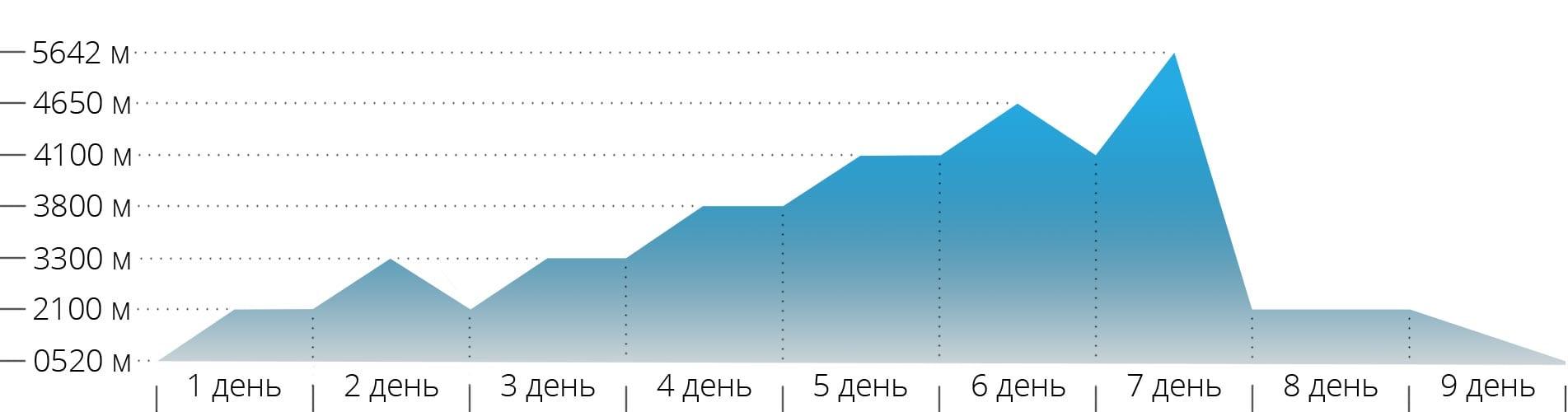 Акклиматизационный график для Эльбруса