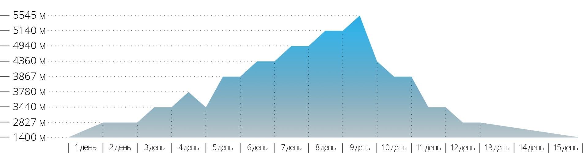 Акклиматизационный график для треккинга к Эвересту
