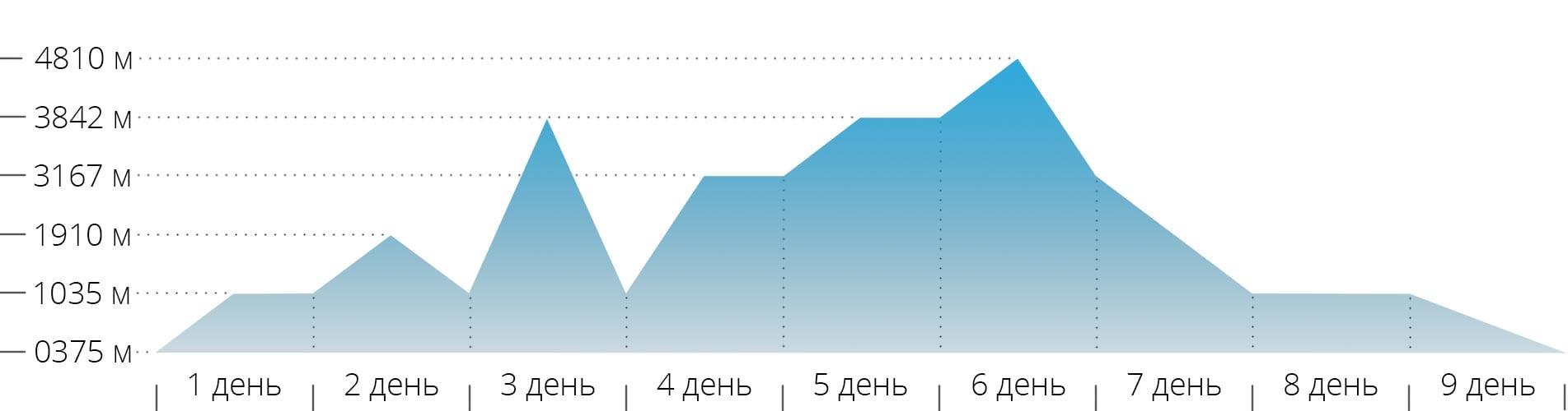 Акклиматизационный график восхождения на гору Монблан по классике с Франции