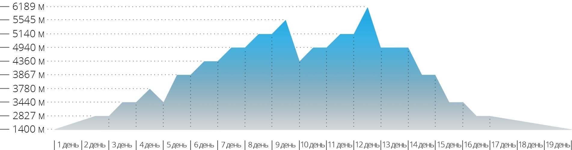 Акклиматизационный график восхождения на гору Айленд Пик