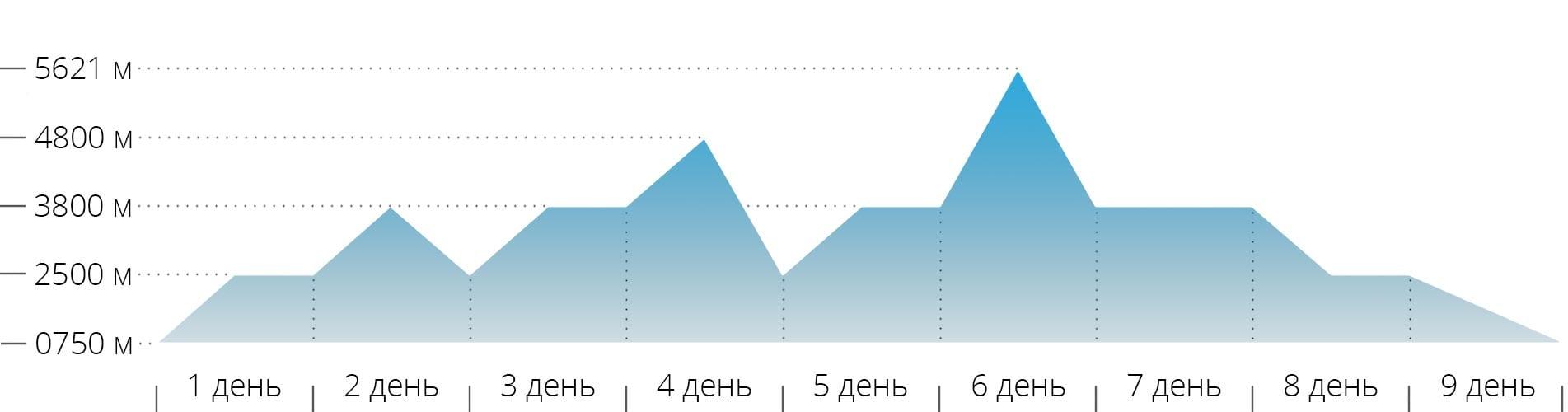 Акклиматизационный график восхождения на гору Эльбрус с севера на восточную вершину