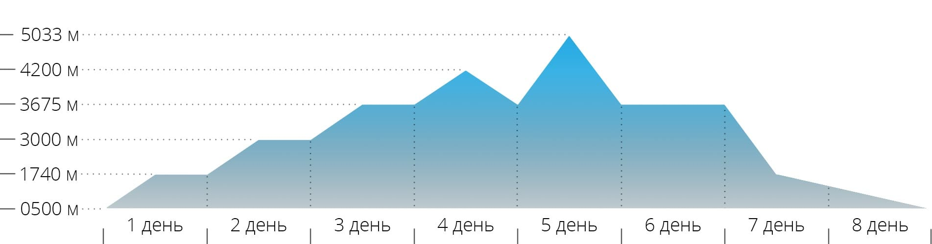 Акклиматизационный график восхождения на гору Казбек с южной стороны