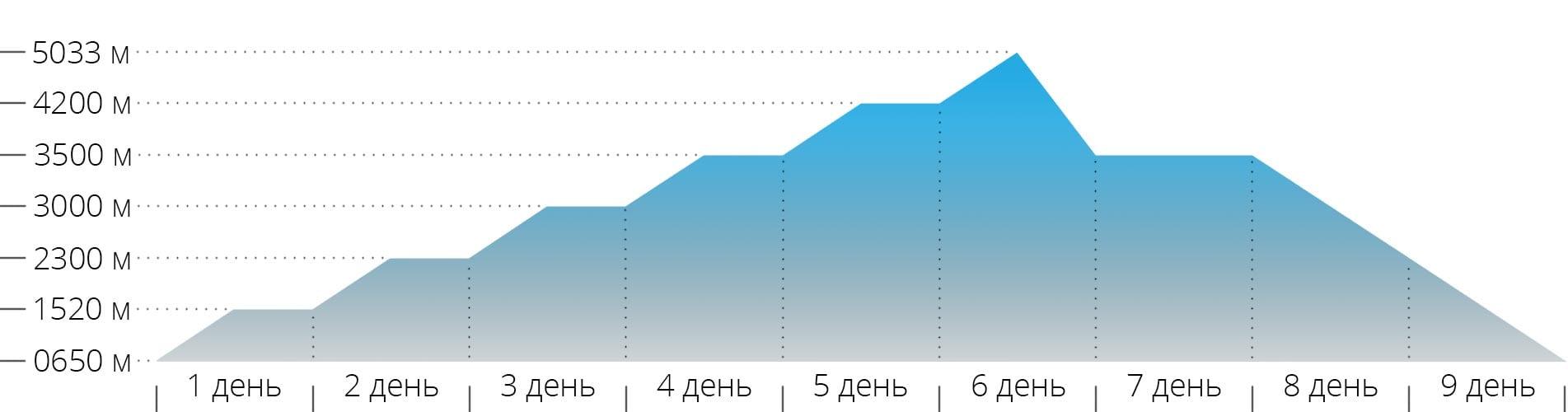 Акклиматизационный график восхождения на гору Казбек с севера