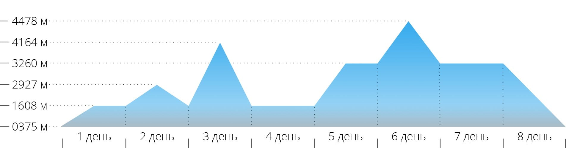 Акклиматизационный график восхождения на гору Маттерхорн