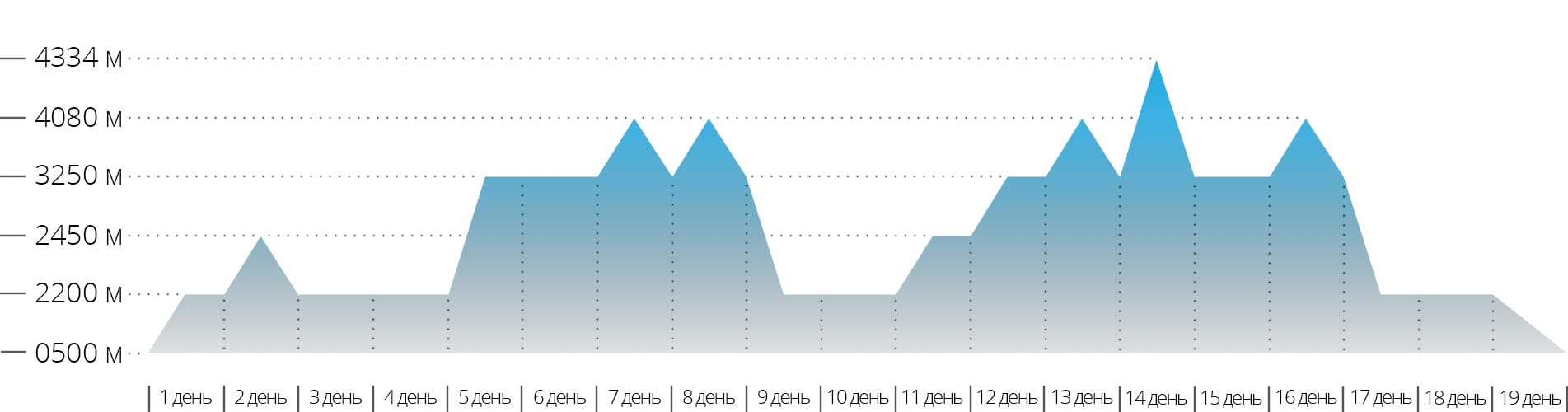 Акклиматизационный график для УТС в Безенги