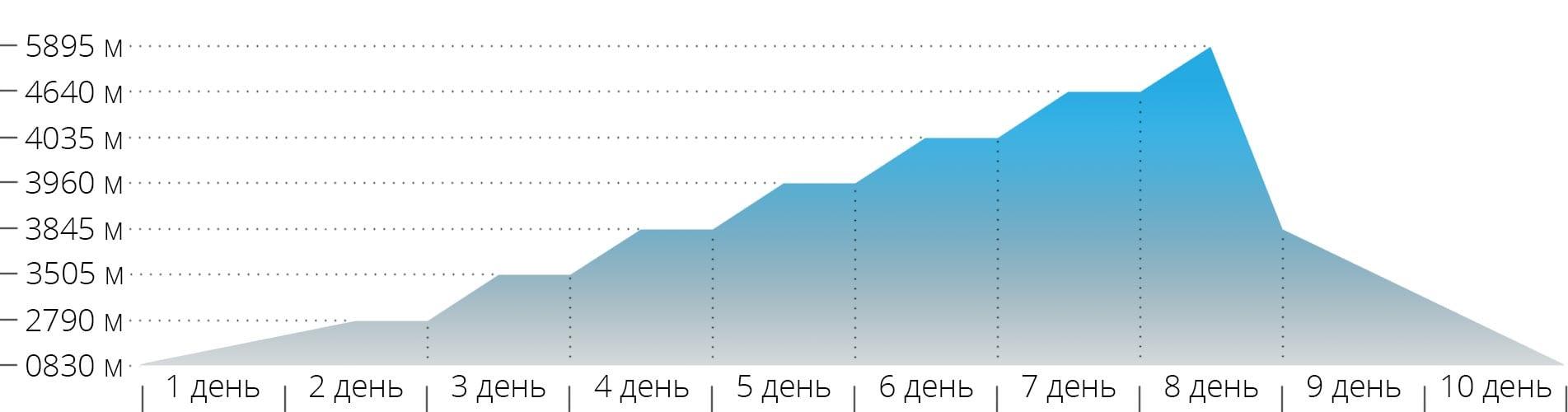 Акклиматизационный график для маршрута Лемошо на Килиманджаро