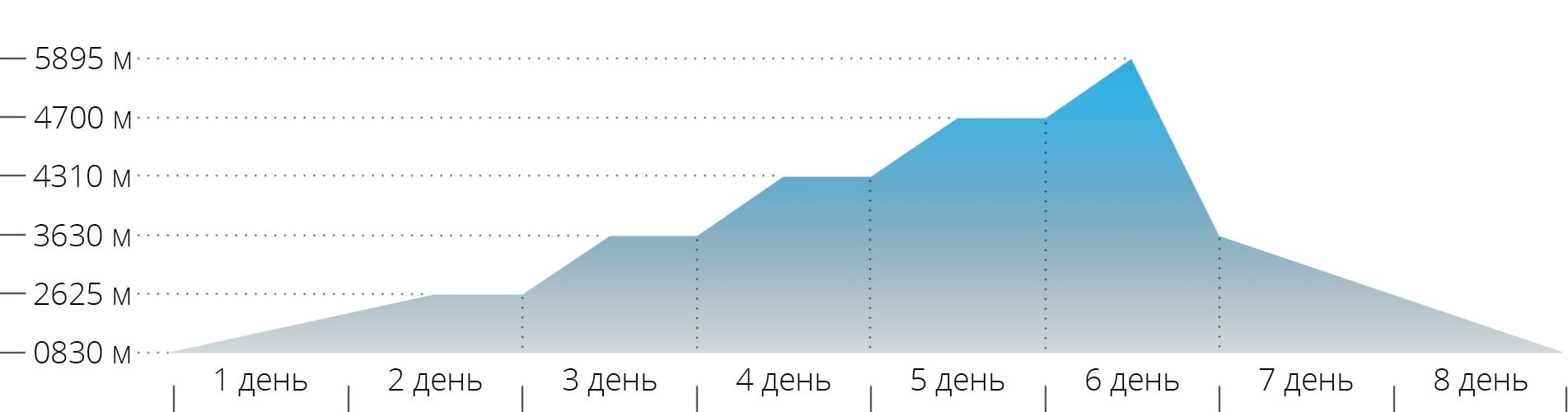 Акклиматизационный график для маршрута Ронгаи на Килиманджаро