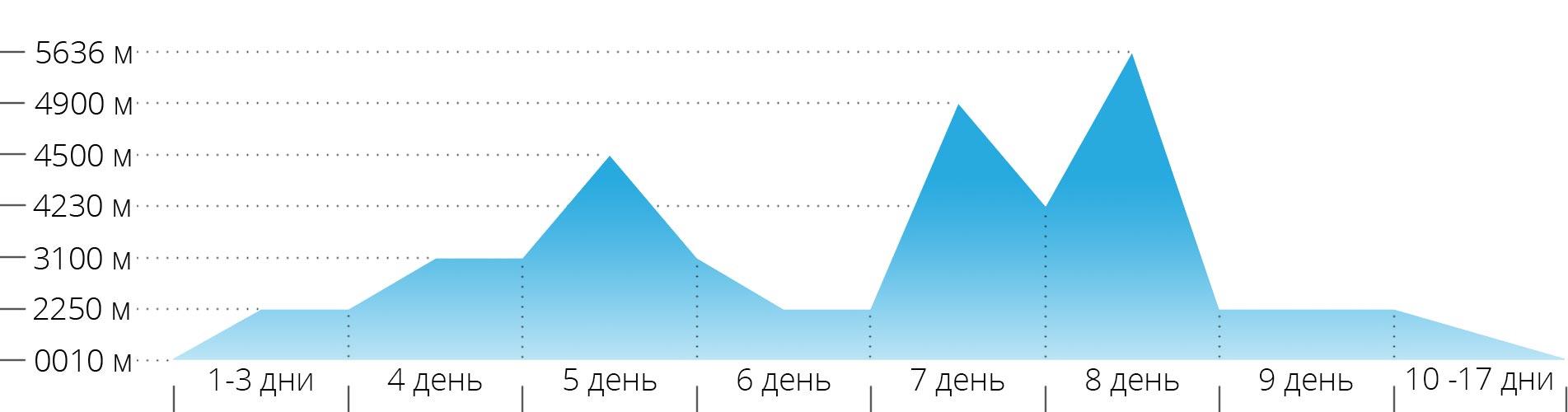 Акклиматизационный график восхождения на гору Орисаба