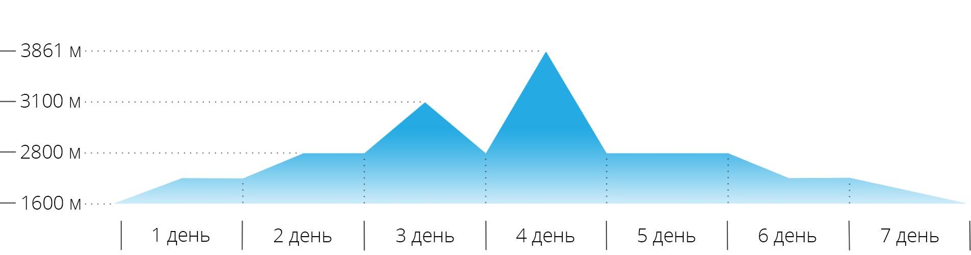 Перепад высот для восхождения на Белалакая на Кавказе